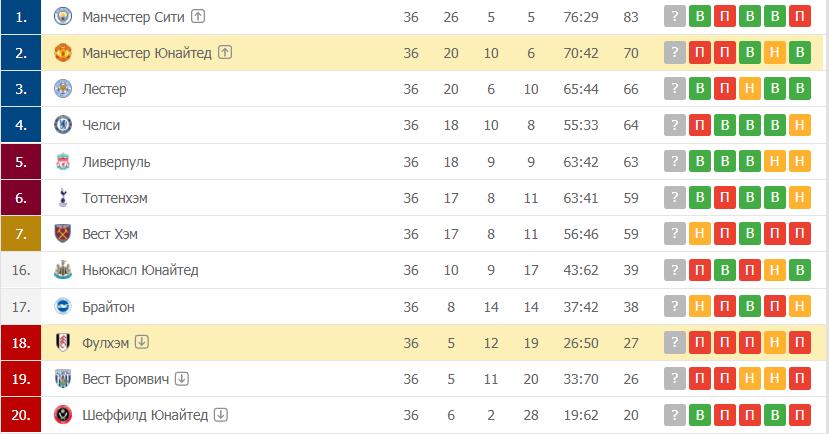 Манчестер Юнайтед – Фулхэм: таблица
