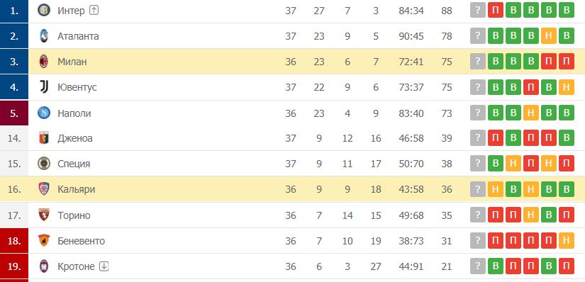 Милан – Кальяри: таблица