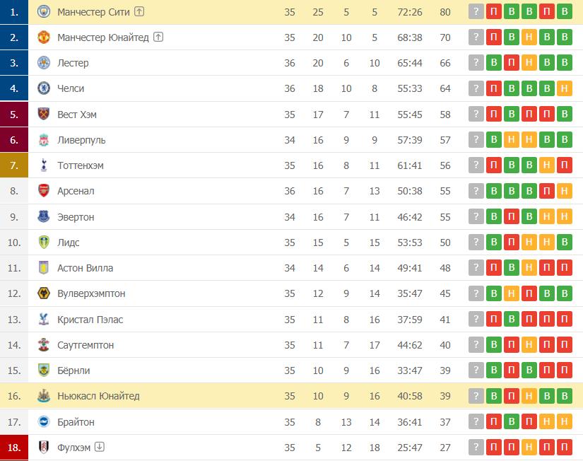 Ньюкасл Юнайтед – Манчестер Сити: таблица