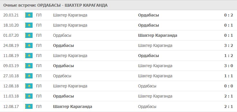 Ордабасы – Шахтер Караганда: статистика