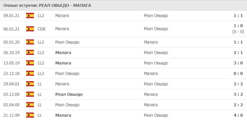 Реал Овьедо – Малага: статистика