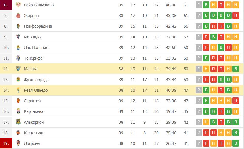Реал Овьедо – Малага: таблица