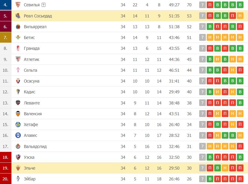 Реал Сосьедад – Эльче: таблица