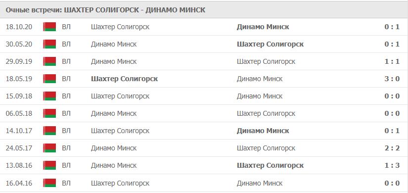 Шахтер Солигорск – Динамо Минск: статистика