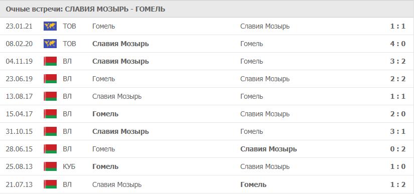 Славия Мозырь – Гомель: статистика