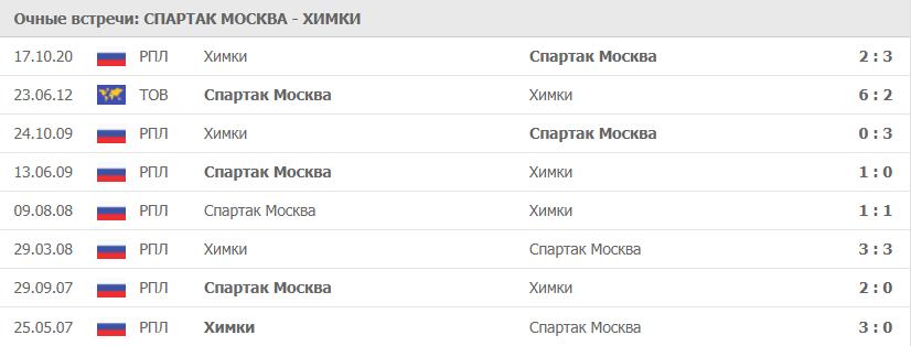 Спартак Москва – Химки: статистика