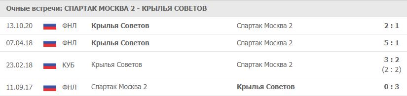 Спартак Москва 2 – Крылья Советов: статистика
