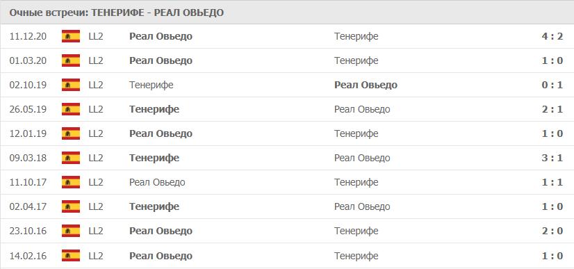 Тенерифе – Реал Овьедо: статистика