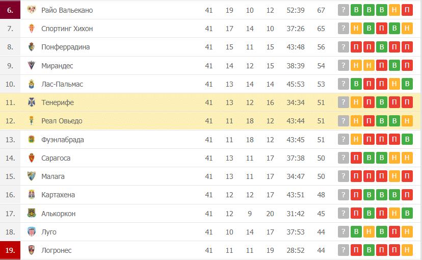 Тенерифе – Реал Овьедо: таблица