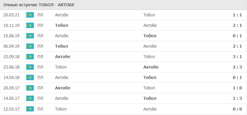 Тобол – Актобе: статистика