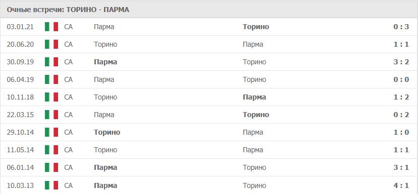 Торино – Парма: статистика