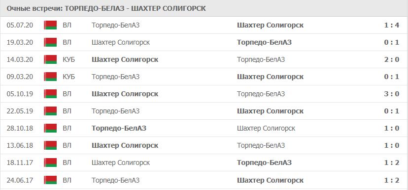 Торпедо-БелАЗ – Шахтер Солигорск: статистика