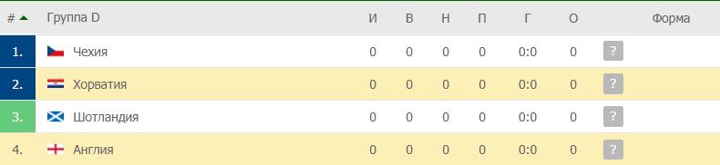 Англия – Хорватия: таблица
