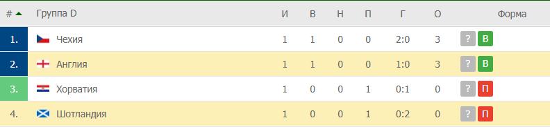 Англия – Шотландия: таблица