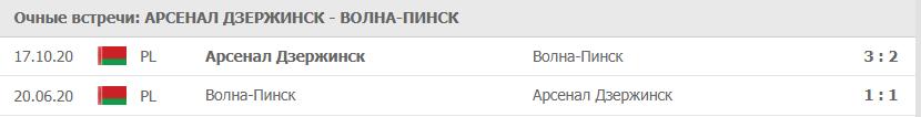 Арсенал Дзержинск – Волна-Пинск: статистика