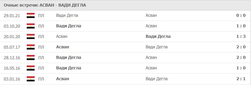 Асван – Вади Дегла: статистика
