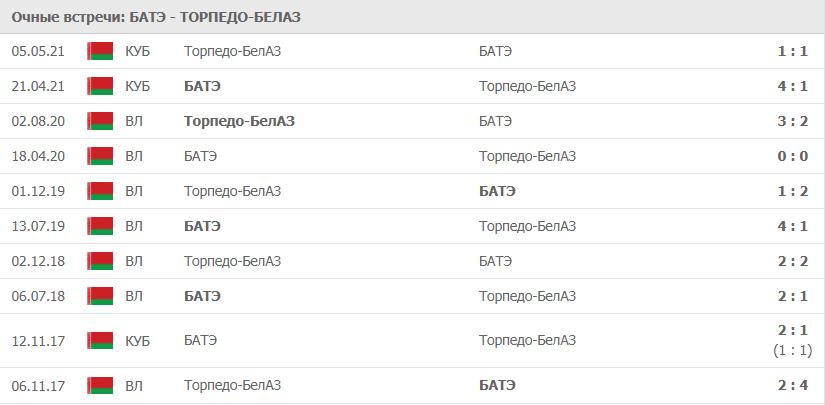 БАТЭ – Торпедо-БелАЗ:статистика
