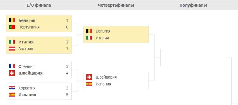 Бельгия – Италия: таблица