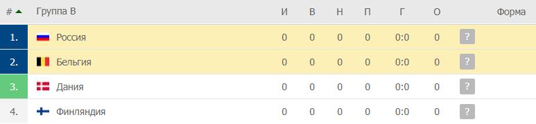 Бельгия – Россия: таблица