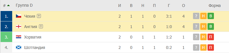 Чехия – Англия: таблица