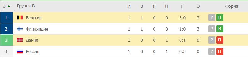Дания – Бельгия: таблица