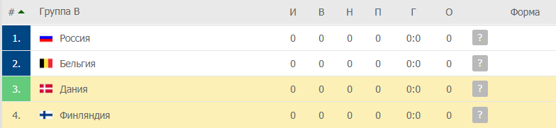 Дания – Финляндия: таблица