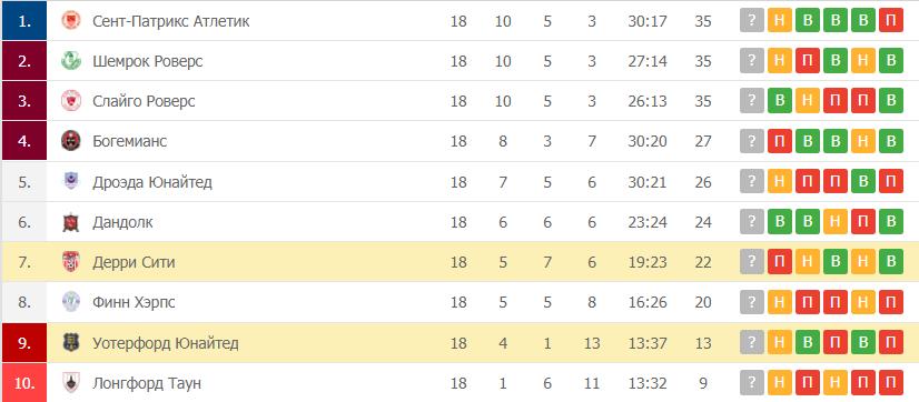 Дерри Сити – Уотерфорд Юнайтед: таблица