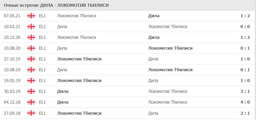 Дила – Локомотив Тбилиси: статистика