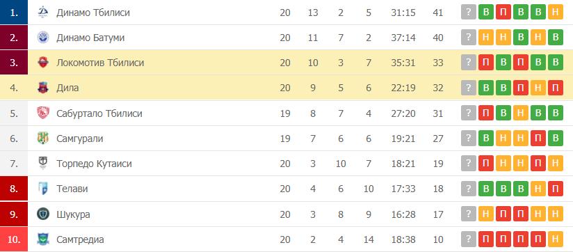 Дила – Локомотив Тбилиси: таблица