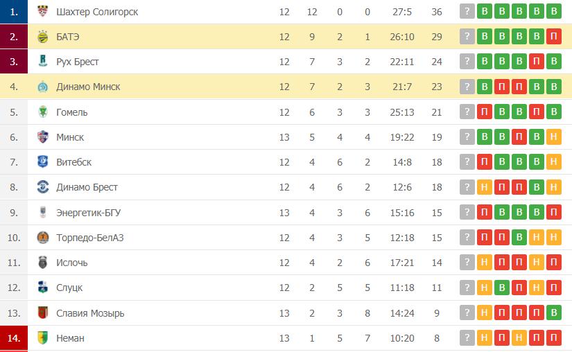 Динамо Минск – БАТЭ: таблица
