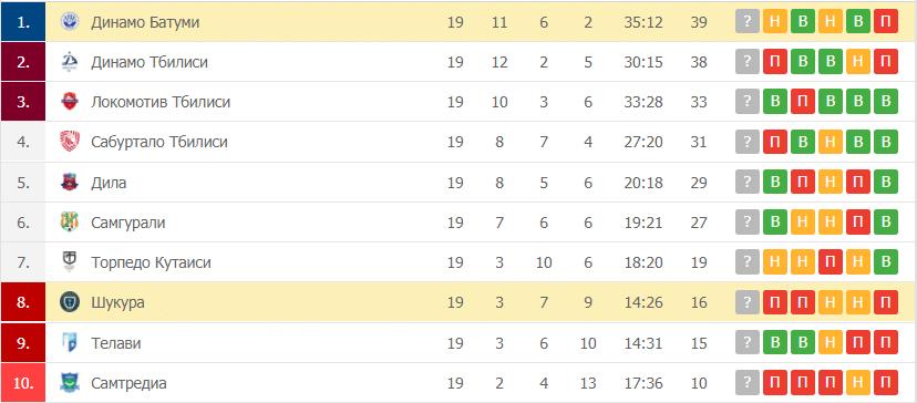 Динамо Батуми – Шукура: таблица