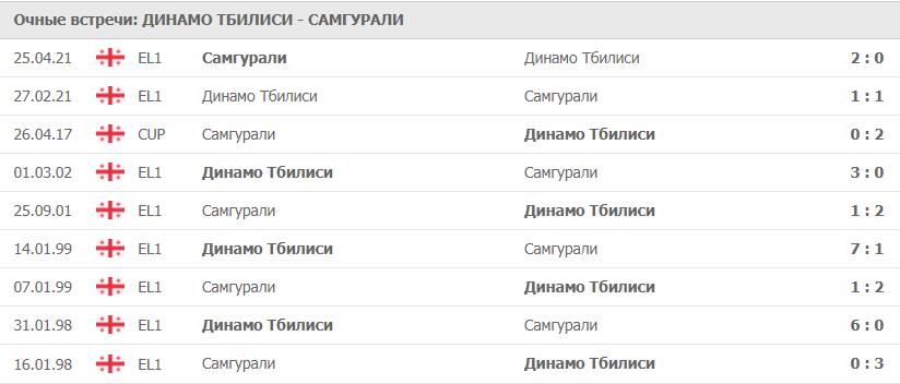 Динамо Тбилиси – Самгурали: статистика