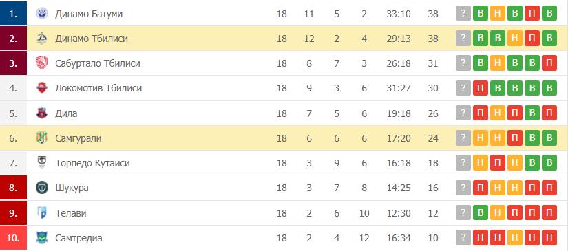 Динамо Тбилиси – Самгурали: таблица