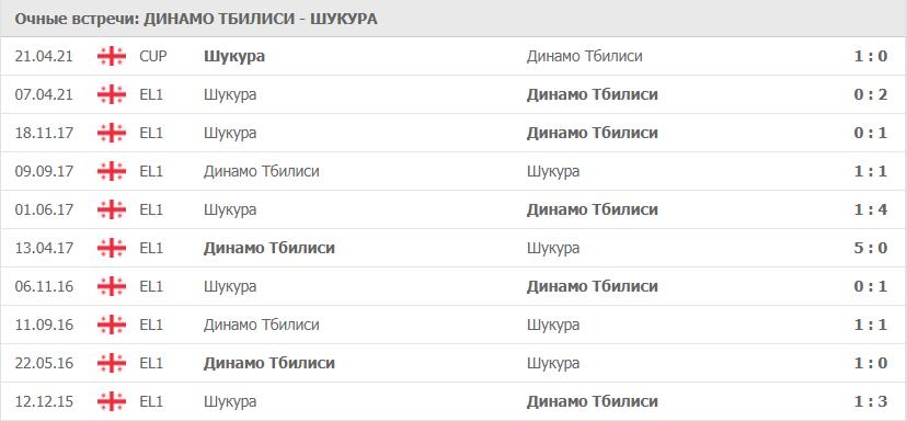 Динамо Тбилиси – Шукура: статистика