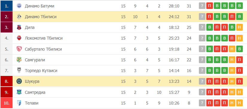 Динамо Тбилиси – Шукура: таблица