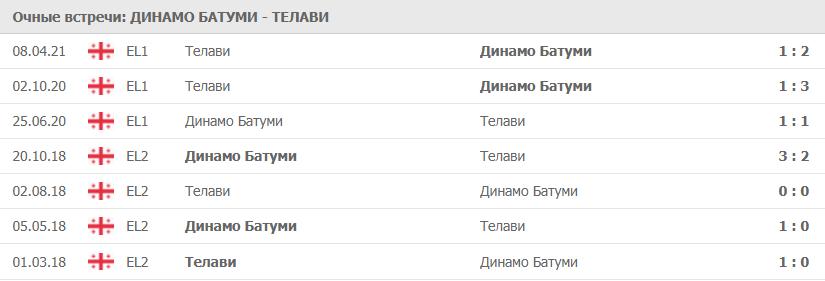 Динамо Батуми – Телави: статистика