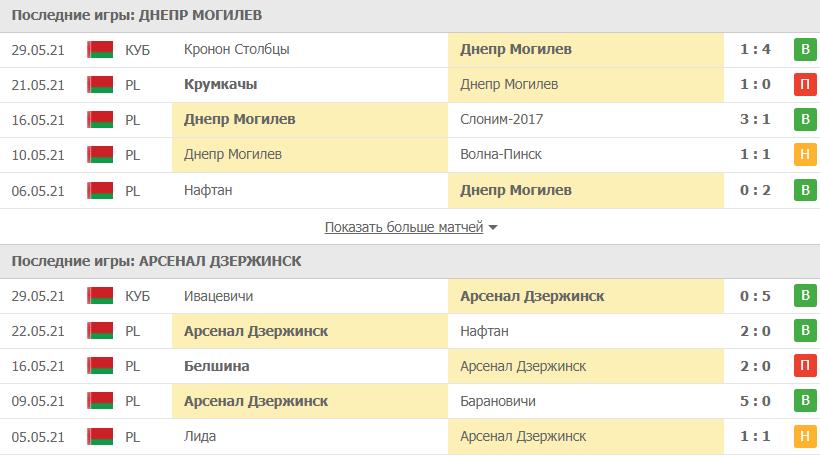 Днепр Могилев – Арсенал Дзержинск: статистика