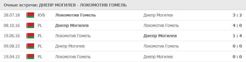 Днепр Могилев – Локомотив Гомель: статистика
