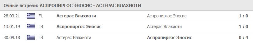Аспропиргос Эносис – Астерас Влахиоти: статистика