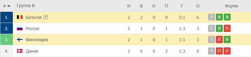Финляндия – Бельгия: таблица