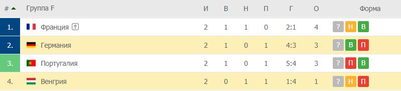 Германия – Венгрия: таблица
