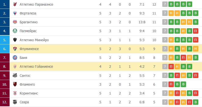 Атлетико Гойаниенсе – Флуминенсе: таблица