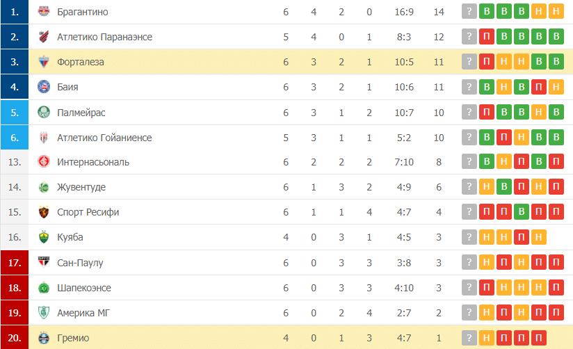 Гремио – Форталеза: таблица