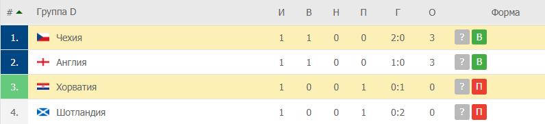 Хорватия – Чехия: таблица