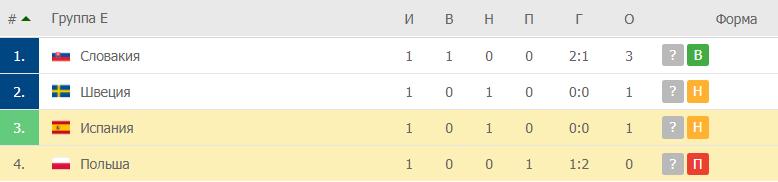 Испания – Польша: таблица