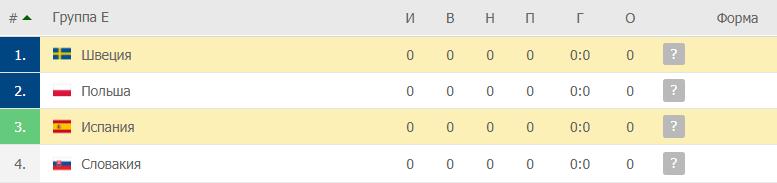 Испания – Швеция: таблица