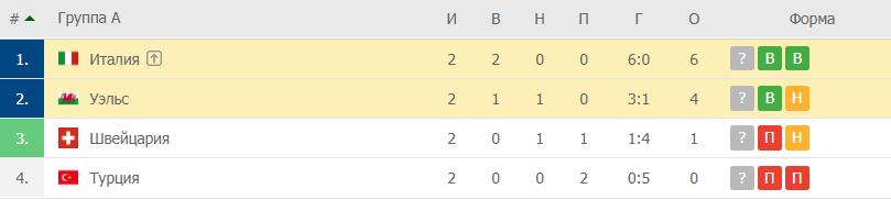 Италия – Уэльс: таблица