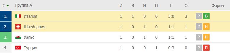 Италия – Швейцария: таблица
