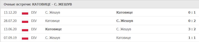 Катовице – Жешув: статистика