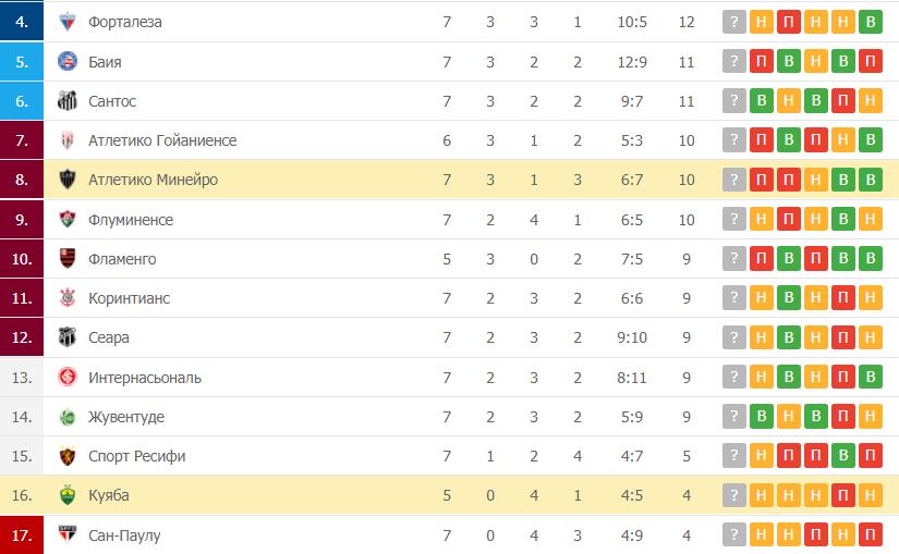 Куяба – Атлетико Минейро: таблица